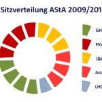 Sitzverteilung des AStA 2009/2010