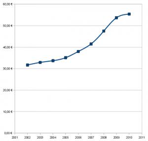 Preisentwicklung des Semestertickets seit 2002